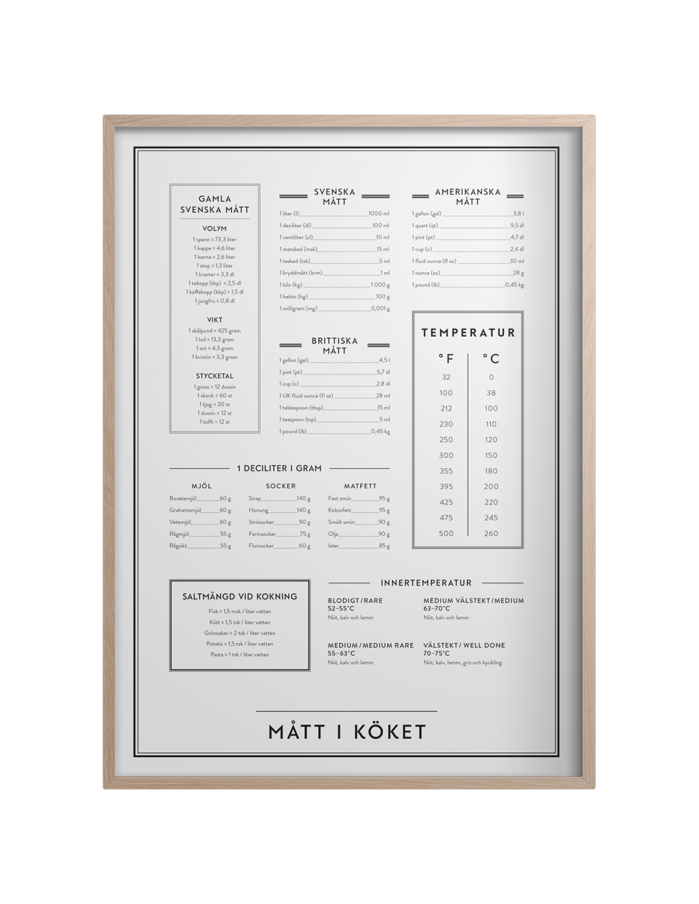 Measurements in the kitchen poster
