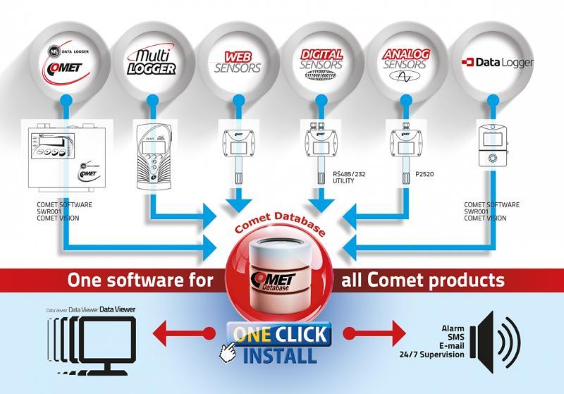 Comet Database - programvara för datainsamling och övervakning