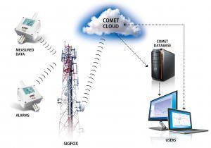 Trådlös IoT-termo-, hygro- & barometer extern givare för Sigfox