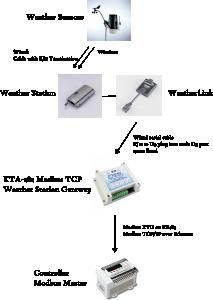 Modbus TCP Gateway för Vantage väderstation