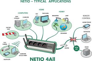Fjärrstyrt grenuttag med strömmätning via LAN och WiFi