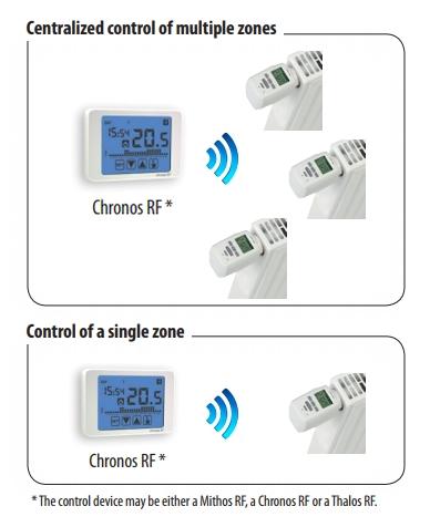Bild som visar samverkan med termostat Chronos RF