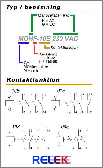 Minikontaktor med likströmsmagnetsystem och dioder som gör dessa kontaktorer brumfria med ett minimum av förslitning.  Skruvmontage eller DINskenemontage.