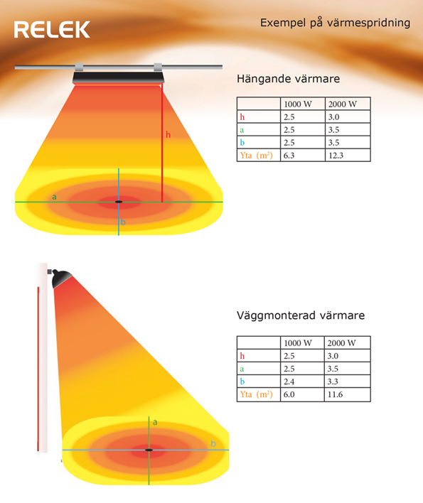 exempel på värmespridning från releks nya infravärmare både från hängande och väggmonterad värmare