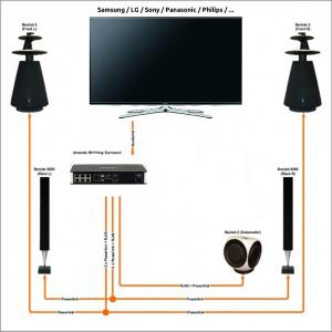 Almando Multiplay Surround Decoder
