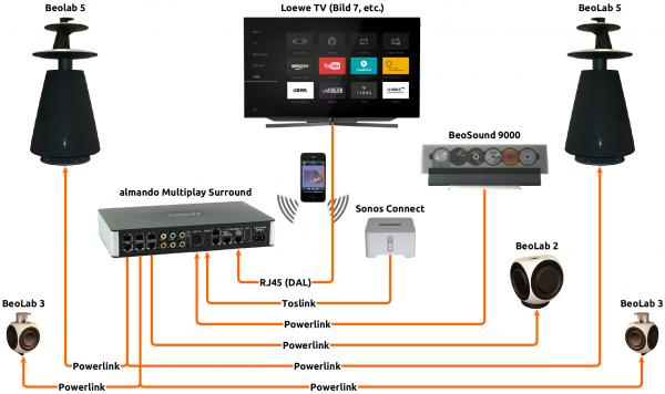 Almando Multi Surround Switch