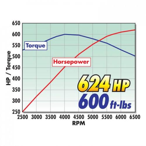 Corvette Stingray Z51/Grand Sport 14-19 Steg 1 Kompressor Med Torrsump Edelbrock