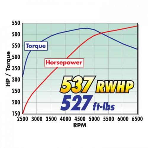 Corvette Stingray Z51/Grand Sport 14-19 Steg 2 Kompressor Med Torr Sump Edelbrock