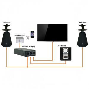 Almando Multiplay Stereo Switch