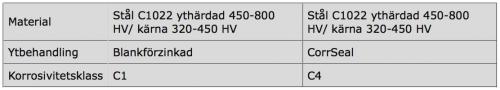 Betongskruv Essve kullrig skalle specifikation