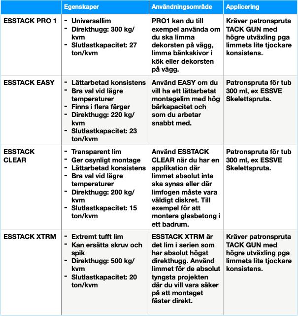 Guide för val av ESSVE montagelim ESSTACK