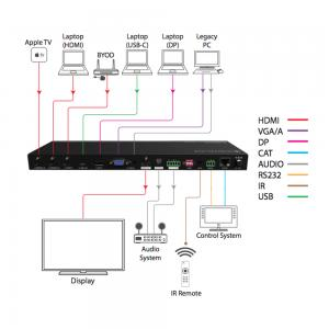 DL-AS61U-H2, 6x1 Presentation Auto Switcher HDMI, DP, VGA, & USB-C Inputs