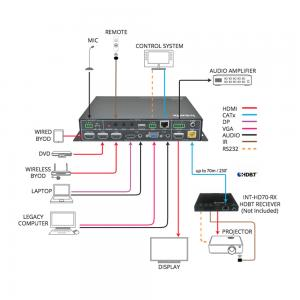 INT-HD52, 5x1 Auto Switching Presentation Switcher with HDBaseT Output