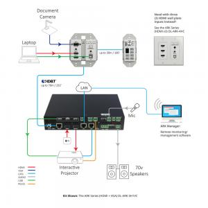 "DL-ARK-3H1VC, Digitalinx ""ARK"" Series Three Piece HDMI, VGA, & USB Room Kit"
