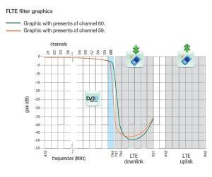 IKUSI mastfilter LTE 601