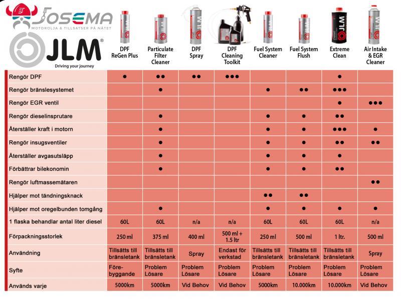 JLM Diesel Produkter Guide