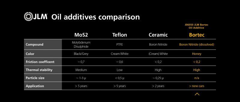 JLM Bortec jämfört med MoS2, Teflon och Ceramic produkter.