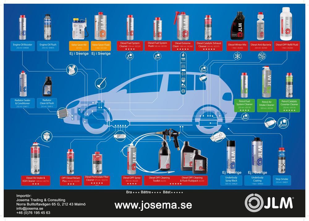 JLM Lubricants Sverige produkter översikt