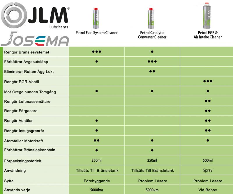 Bensintillsatser hur du använder JLM Lubricants bensintillsatser bäst