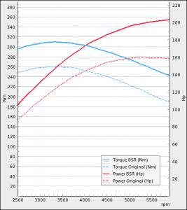 Saab 9-3 II 1.8t 150Hp 2003 | BSR Performance