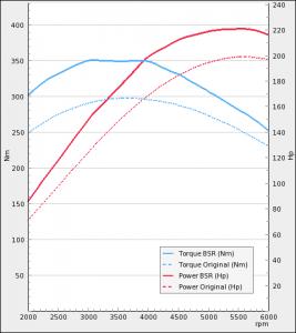 Saab 9-3 I 2.0T 185Hp T7 2000-2003 | BSR Performance