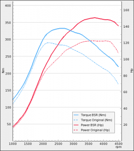 Saab 9-3 II 1.9TiD 120Hp | BSR Performance