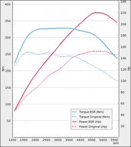 Saab 9-3 II 1.8t 150Hp 2007-2010 | BSR Performance