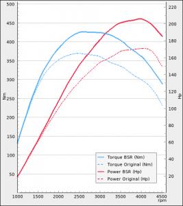Audi A4 2.0TDI 170Hp 2007-2008 | BSR Performance