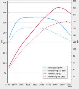 Cadillac BLS 2.0t Flexpower 2008-2009 | BSR Performance