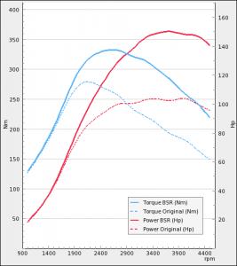 Opel Signum 1.9CDTI 100Hp 2005-->   BSR Performance