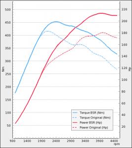 Saab 9-3 II 1.9TTiD 180Hp 2008-2012 | BSR Performance
