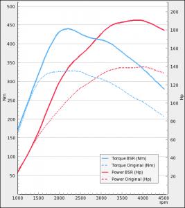 Audi A4 2.0TDI 136Hp 2009-2014 | BSR Performance