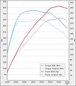 Audi A4 3.0TDI 240Hp 2008-2012 | BSR Performance