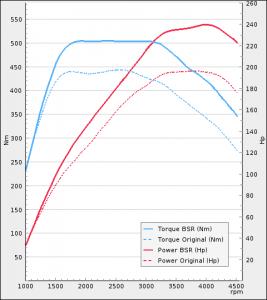 Audi A4 2.7TDI 190Hp 2009-2011 | BSR Performance