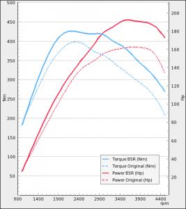 Opel Insignia 2.0 CDTI 160Hp 2008-2009   BSR Performance