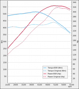 Opel Insignia 2.8T OPC 325Hk 2009-2015   BSR Performance