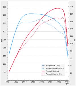 BMW 120d 163Hp 2004-2007   BSR Performance