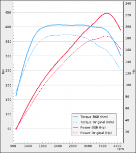 BMW 120d 177hp 2009-2010   BSR Performance