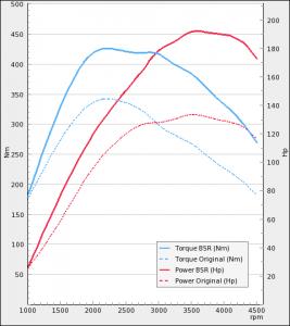 Opel Insignia 2.0 CDTI 130Hp 2010-2013   BSR Performance