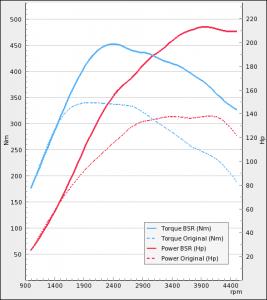 Saab 9-3 II 1.9TTiD 130Hp 2011-2012 | BSR Performance