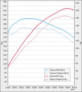 Audi A1 1.4 TFSI 185Hp 2010-2014 | BSR Performance