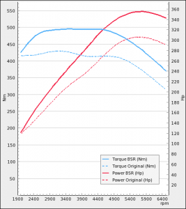 BMW 135i 306Hp 2008-2010   BSR Performance