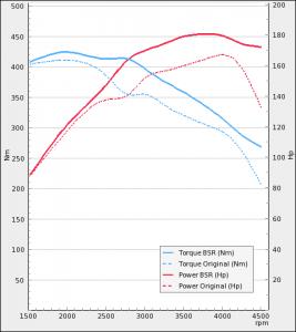 Volkswagen Amarok 2.0TDI 163Hp 2010-2016 | BSR Performance
