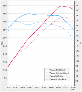 Opel Insignia 2.8T 260Hp 2008-2012   BSR Performance