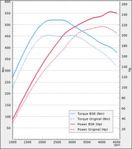 Volvo XC70 III D5 215Hp 2012-2015 Steg 1   BSR Motoroptimering