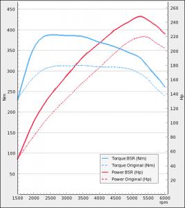 Cadillac BLS 210Hp Turbo 2006-2009 | BSR Performance