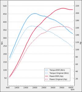 Saab 9-3 II 1.9TTiD 160Hp 2011-2012 | BSR Performance