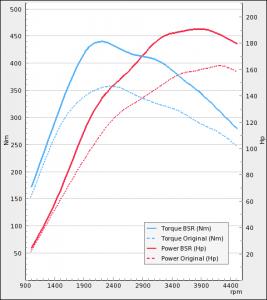 Audi A4 2.0TDI 163Hp 2009-2019 | BSR Performance