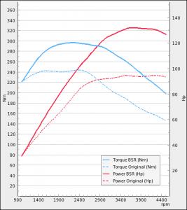 Seat Altea 1.6TDI 90Hp 2010-2013 | BSR Performance