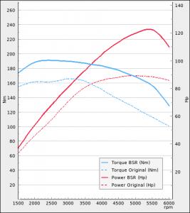 Audi A1 1.2 TFSI 86Hp 2011-2014 | BSR Motoroptimering